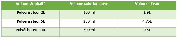 solution mere mildiou volume eau