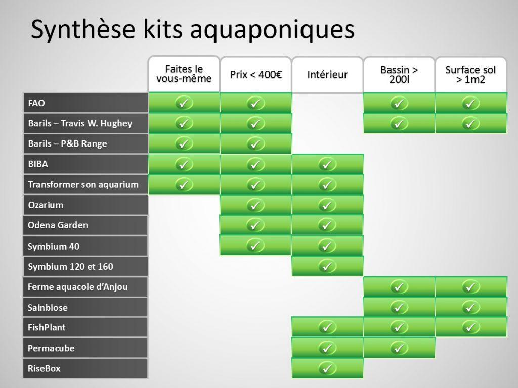 Synthese des offres de kits aquaponiques